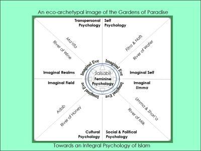 Psychology dissertation presentation