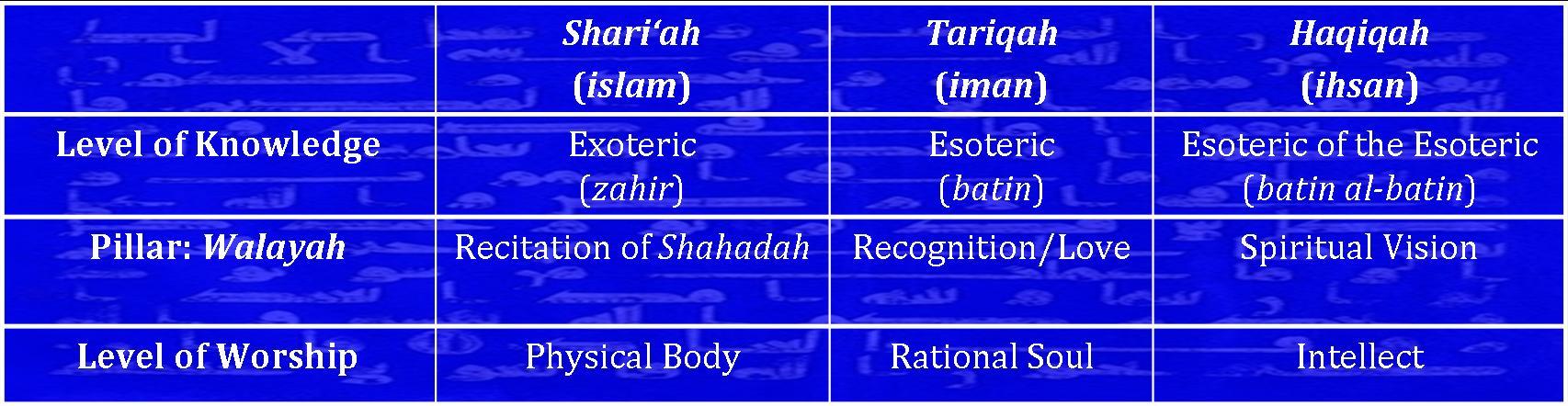 the seven pillars of islam the esoterics of walāyah ismaili gnosis