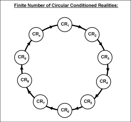 CircularConditions