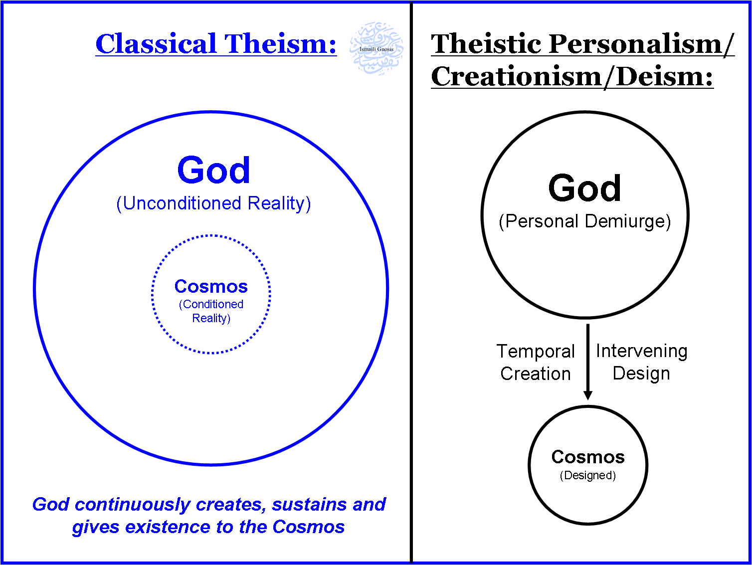 define theistic Theistic worldview – the world from god's hands  the theistic worldview is defined by the belief of deity that exist outside of the natural world, god exist.