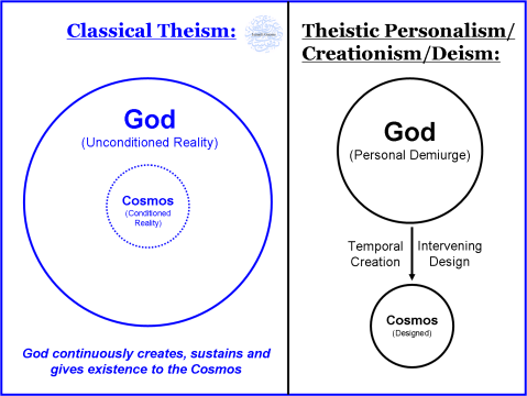 Classical Theism Diagram