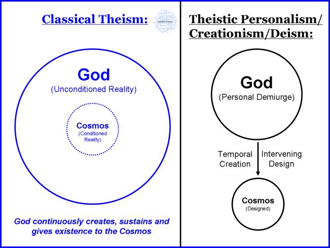 Classical Theism Diagram
