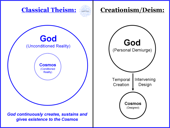 Classical_Theism