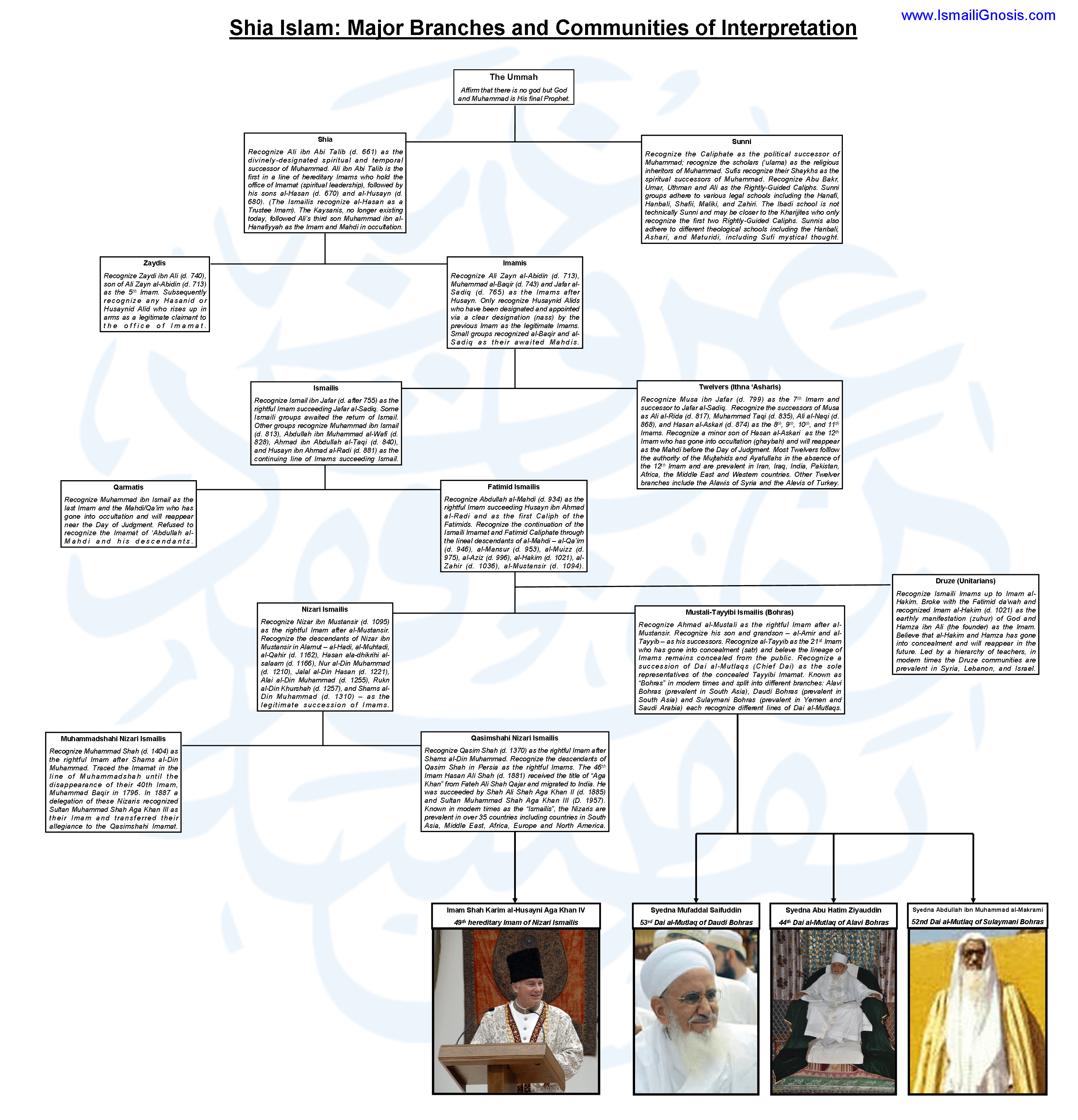 What is Shia Islam? A Visual Chart of Different Shia Communities ...
