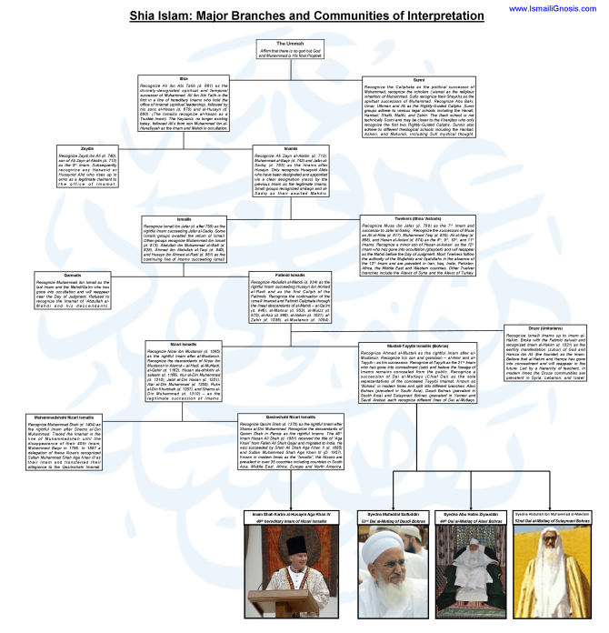 The different historical lineages of the Shi'i Imams to the present day