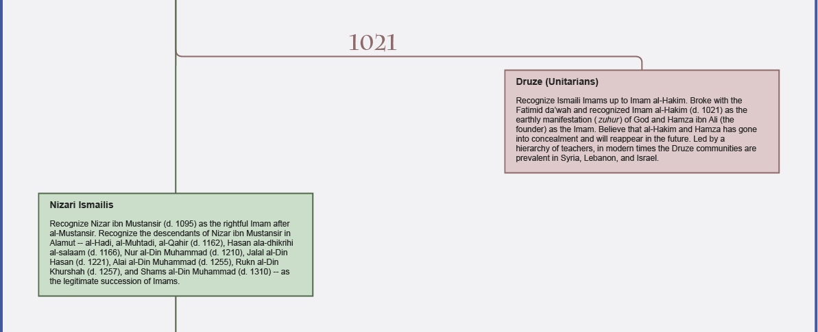 The Shia Imamat: A Timeline of Major Divisions and