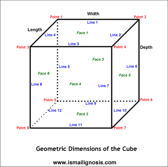 Cube - Dimensions