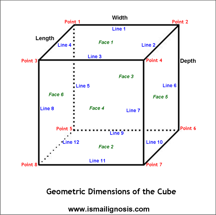 Cube - Dimensions