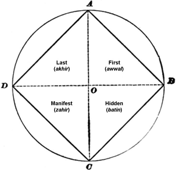 Four Limits