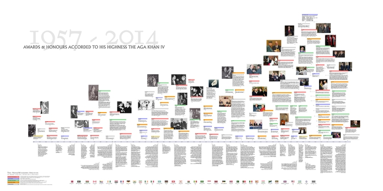 Graphic timeline of awards and honours accorded to Imam Shah Karim al-Husayni Aga Khan IV