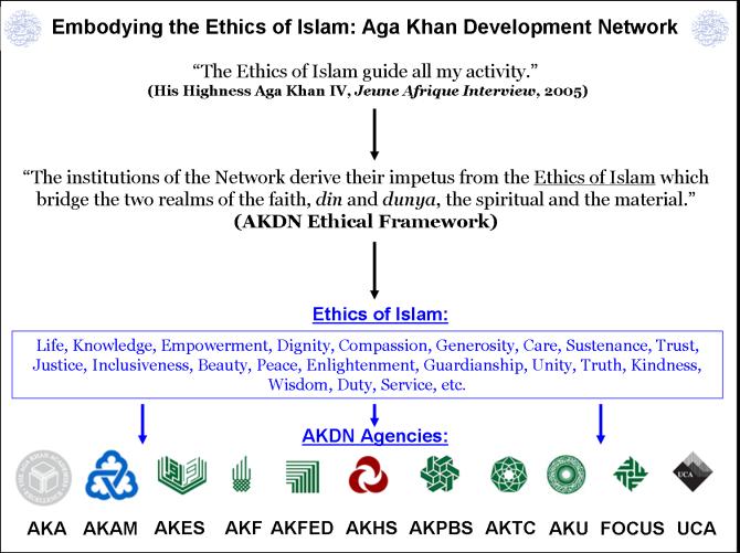 AKDN Chart