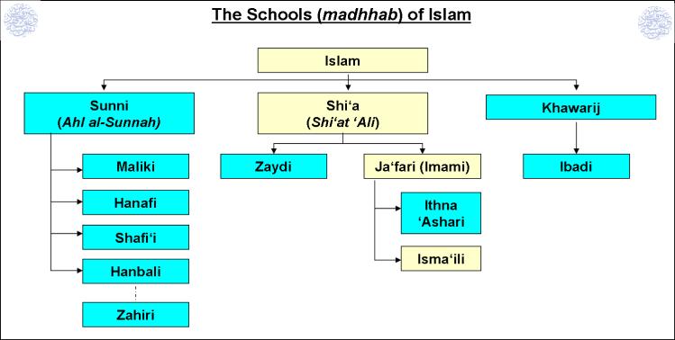 Amman Chart