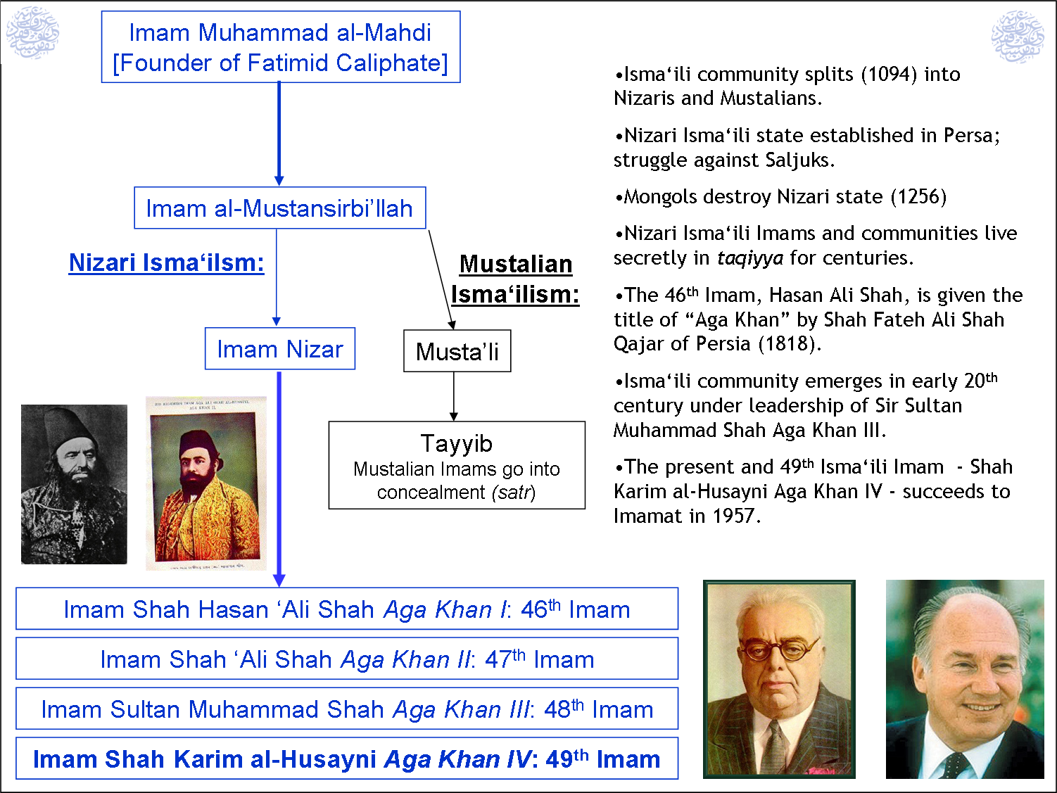 Light upon Light: Glimpses into the Succession of the Shia