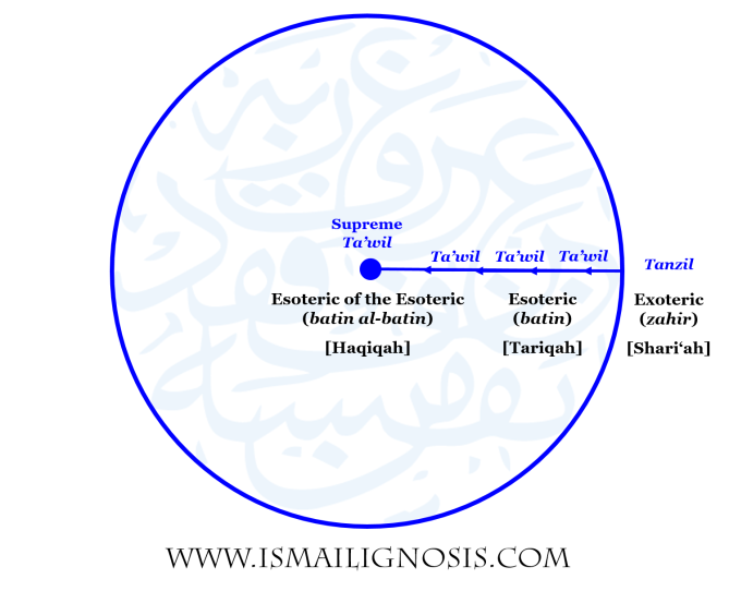 Each point or arc of points on the Circumference of the Circle represent the zahir (exoteric) and literal words (tanzil) of the Qur'an. Every radius represents an expression of the esoteric (batin) and intermediate levels of ta'wil of the Qur'an. The Centre represents the esoteric of the esoteric (batin al-batin) and the supreme ta'wil of the Qur'an.