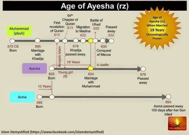 Aisha Marriage Age